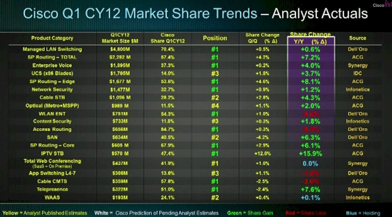 Cisco's Q1 Fiscal 2012 market share