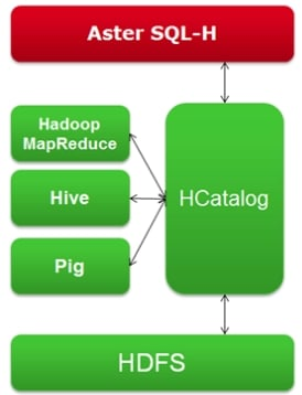 How Aster SQL-H hooks into Hadoop HDFS