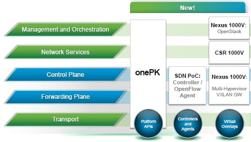 Cisco ONE's various technology components