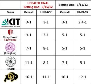 isc12_odds_update