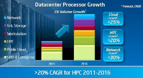 Intel Data Center Group forecast