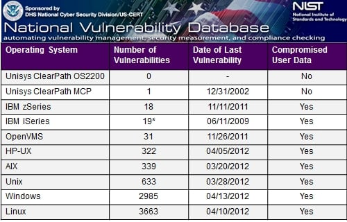 NIST vulnerability count by OS