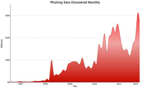 Google phishing data