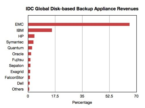 IDC Backup Appliance Revenues