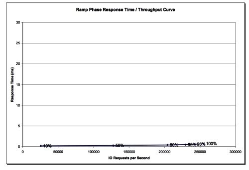 TMS RamSan-620 SPC-1 latency curve