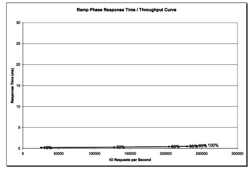 TMS RamSan-620 SPC-1 latency curve