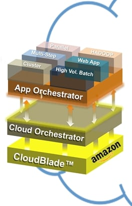 Block diagram of Cliqr CloudCenter