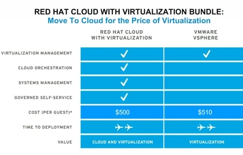 Red Hat Cloud Virtualization bundle
