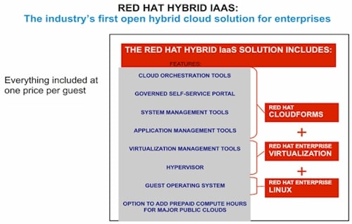 Red Hat's Hybrid IaaS bundle