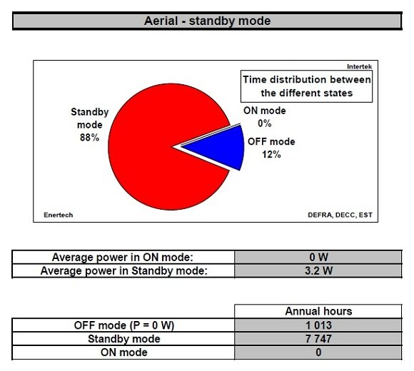 Information on power consumption by 'Aerials' uncovered by the government and the Energy Saving Trust. Credit: DEFRA/DECC/EST
