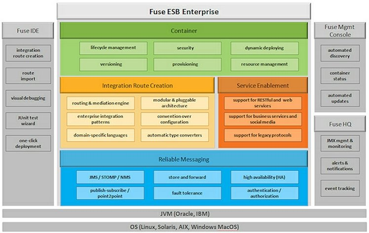 Block diagram of Fuse ESB Enterprise