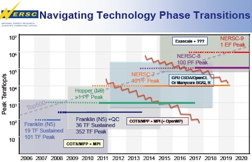 LBNL NERSC systems roadmap