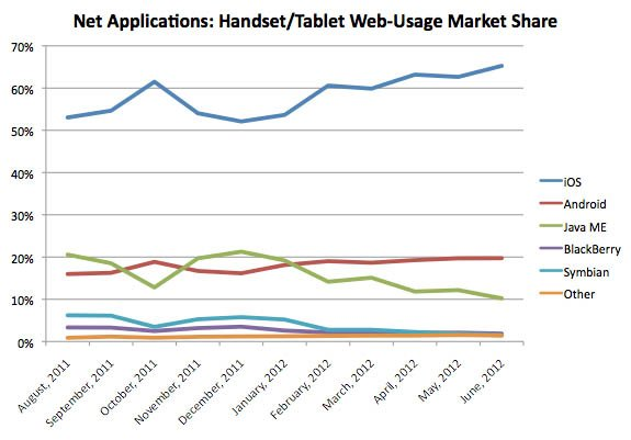Net Applications: Handset/Tablet Web-Usage Market Share