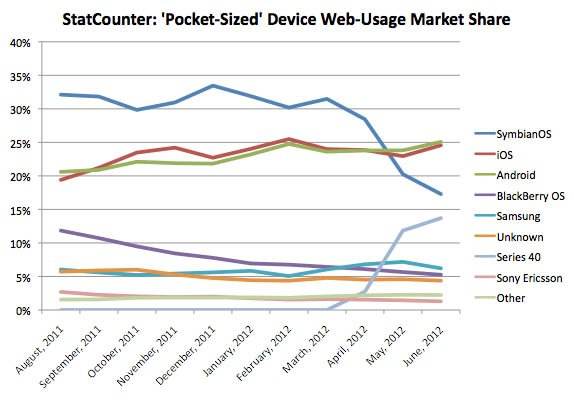 StatCounter: 'Pocket-Sized' Device Web-Usage Market Share