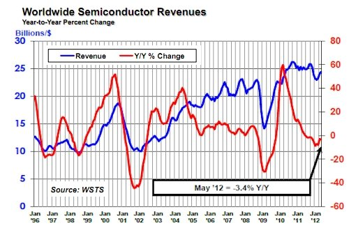 SIA May 2012 semiconductor sales