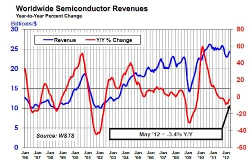 SIA May 2012 semiconductor sales