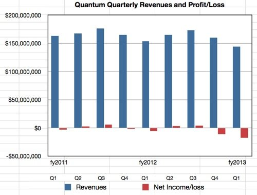 Quantum results Q1 fy2013
