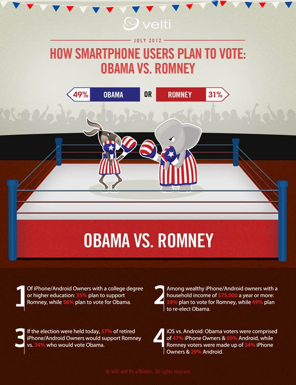 Velti infographic: iPhone and Android users and their preferences for Obama or Romney