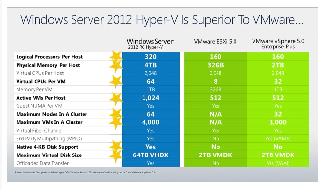 vmware microsoft comparison