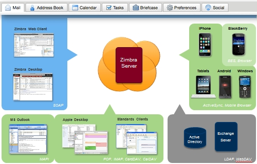 VMware Zimbra: at the center of your collaboration