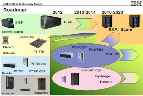 IBM Power roadmap, 2011 through 2020