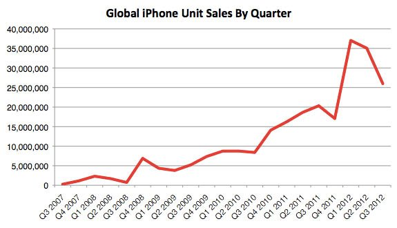 Global iPhone sales since its introduction