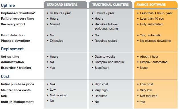Avance virty HA versus traditional server clustering