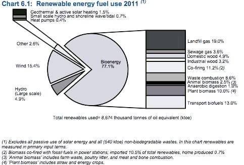 Renewable energy fuel use in 2011: bioenergy made up 77%, wind 15%, hydro 4.9% of the low-carbon sector