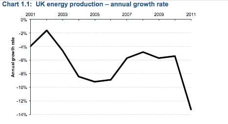 UK energy production: there is a significant increase in negative growth from 2002 to 2004 and again in 2010 to 2011