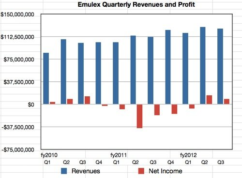 Emulex results to Q3 fy2012