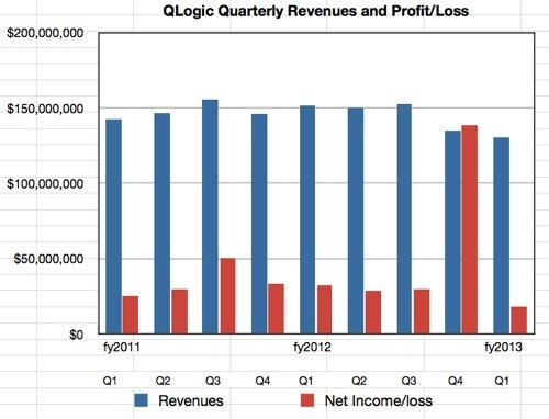 QLogic results to Q1 2013