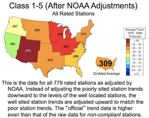A colour-coded map of the US, titled Class 1-5 (After NOAA Adjustments) all rated stations, and then captioned: This is the data for all 779 rated stations adjusted by NOAA. Instead of adjusting the poorly sited station trends downward to the levels of the well-located stations, the well-sited station trends are adjusted upward to match the poor station trends. The 'official' trend data is higher even than that of the raw data for non-compliant stations.