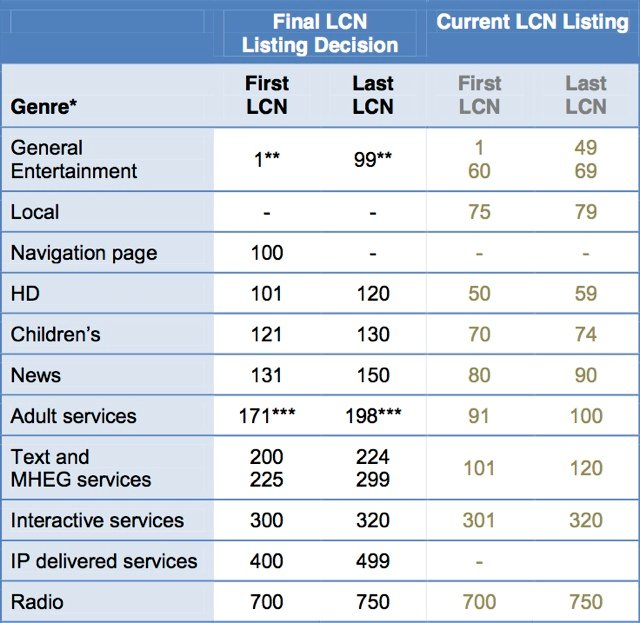 DMOL Freeview EPG channel listing