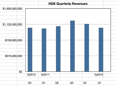 HDS quarterly revenues to Q1 fy2012