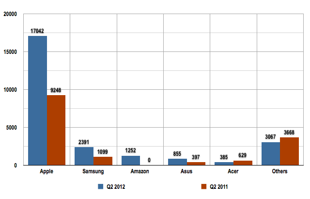 IDC tablet market Q2 2012