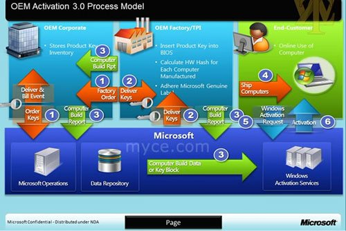 Leaked slide showing the Microsoft's OEM Activation 3.0 process for Windows 8