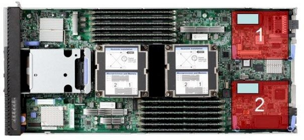 Internals of the Flex x220 node