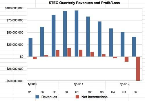 STEC quarterly results to Q2 2012