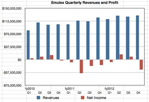 Emuklex quarterly results to Q4 2012