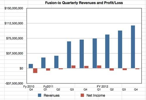 Fusion-io revenues to Q4 fy2012