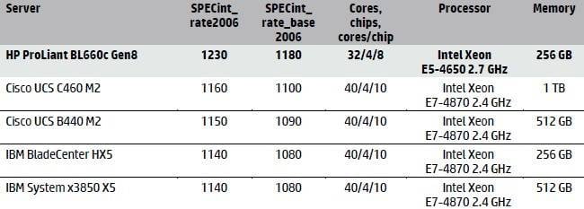 HP BL660c versus older E7-4800 iron for integer