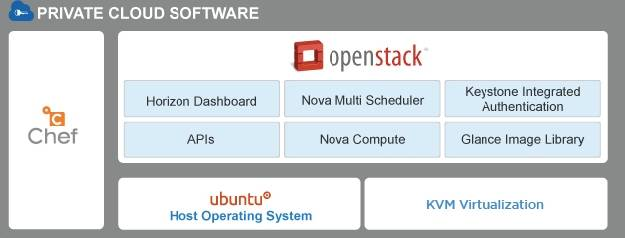 Rackspace OpenStack private cloud stack