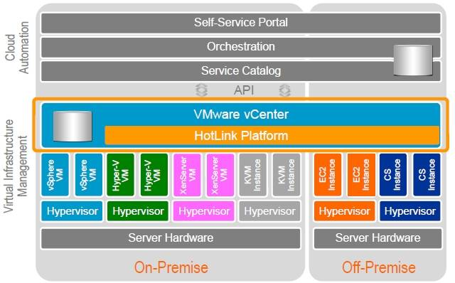 Reining in hypervisors and clouds with SuperVisor and Hybrid Express