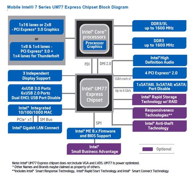 Intel Ivy Bridge UM77 mobile chipset