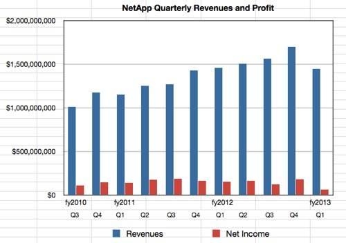 NetApp revenues to Q1 fy2013