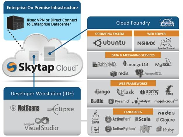 The SkyTap virtual private platform cloud