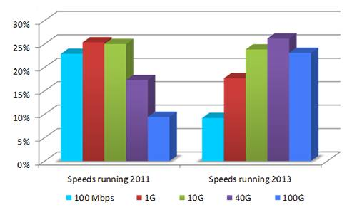 Graph showing distribution of Ethernet links in 2011 and as projected in 2013