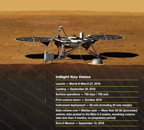 InSight Mars probe