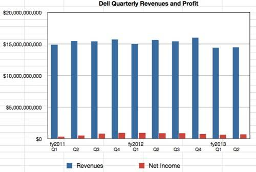 Dell quarterly revenues