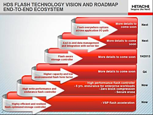 HDS flash roadmap